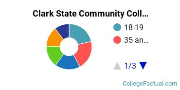 Clark State Community College Student Age Diversity
