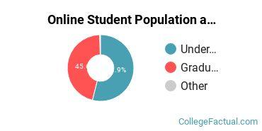 Online Student Population at Clarkson College