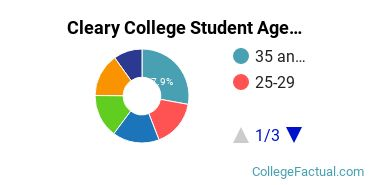 Cleary College Student Age Diversity