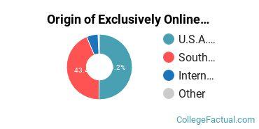 Origin of Exclusively Online Graduate Students at Clemson University