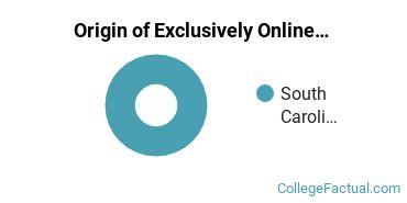 Origin of Exclusively Online Undergraduate Non-Degree Seekers at Clemson University