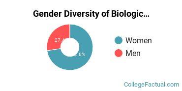 Clemson Gender Breakdown of Biological & Biomedical Sciences Master's Degree Grads