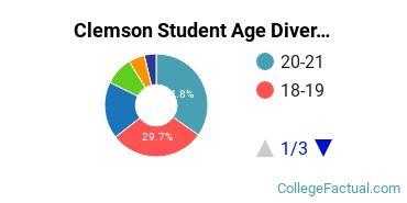 Clemson Student Age Diversity