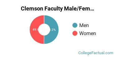 Clemson Faculty Male/Female Ratio