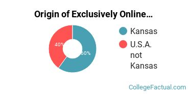 Origin of Exclusively Online Students at Cleveland University - Kansas City