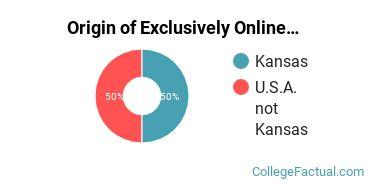 Origin of Exclusively Online Undergraduate Degree Seekers at Cleveland University - Kansas City