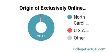Origin of Exclusively Online Students at Cleveland Community College