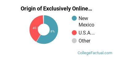 Origin of Exclusively Online Undergraduate Degree Seekers at Clovis Community College