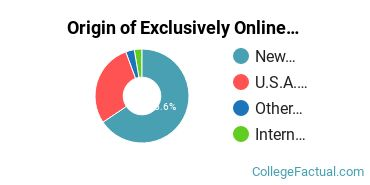 Origin of Exclusively Online Undergraduate Non-Degree Seekers at Clovis Community College