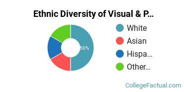 Ethnic Diversity of Visual & Performing Arts Majors at Clovis Community College