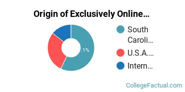 Origin of Exclusively Online Undergraduate Non-Degree Seekers at Coastal Carolina University