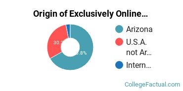 Origin of Exclusively Online Undergraduate Degree Seekers at Cochise County Community College District