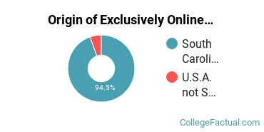 Origin of Exclusively Online Undergraduate Degree Seekers at Coker College