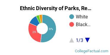 Ethnic Diversity of Parks, Recreation, Leisure, & Fitness Studies Majors at Coker College