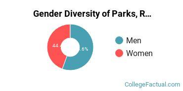 Coker Gender Breakdown of Parks, Recreation, Leisure, & Fitness Studies Master's Degree Grads