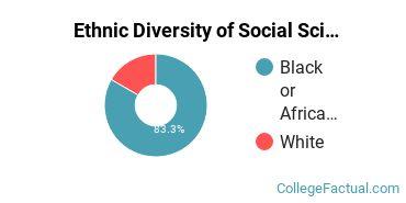 Ethnic Diversity of Social Sciences Majors at Coker College