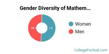 Colby Gender Breakdown of Mathematics & Statistics Bachelor's Degree Grads