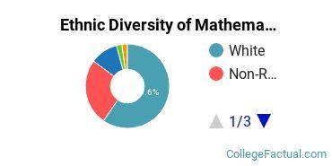 Ethnic Diversity of Mathematics & Statistics Majors at Colby College