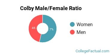 Colby Gender Ratio