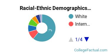 Colby College Undergraduate Racial-Ethnic Diversity Pie Chart