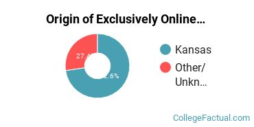 Origin of Exclusively Online Students at Colby Community College