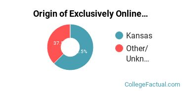Origin of Exclusively Online Undergraduate Degree Seekers at Colby Community College