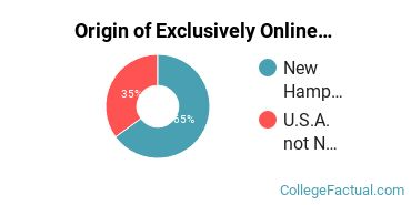Origin of Exclusively Online Students at Colby - Sawyer College