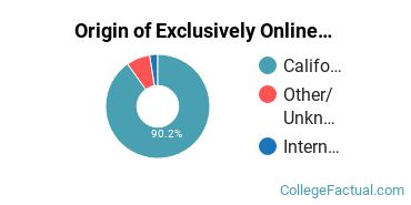Origin of Exclusively Online Undergraduate Non-Degree Seekers at College of Alameda