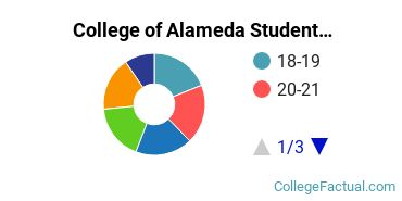 College of Alameda Student Age Diversity