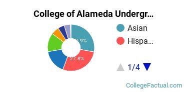 College of Alameda Undergraduate Racial-Ethnic Diversity Pie Chart