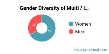 C of C Gender Breakdown of Multi / Interdisciplinary Studies Master's Degree Grads