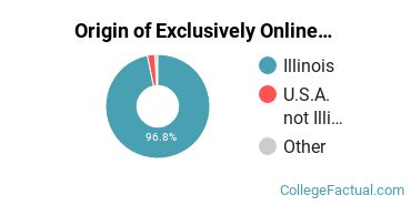 Origin of Exclusively Online Students at College of DuPage