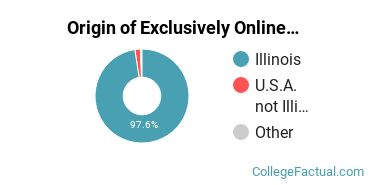 Origin of Exclusively Online Undergraduate Degree Seekers at College of DuPage