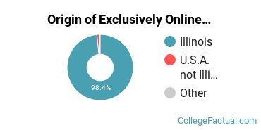 Origin of Exclusively Online Undergraduate Degree Seekers at College of Lake County