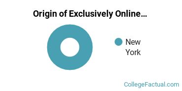 Origin of Exclusively Online Students at College of Mount Saint Vincent