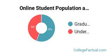 Online Student Population at Notre Dame of Maryland University