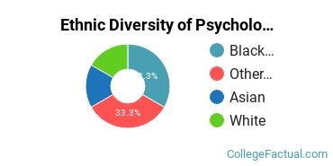 Ethnic Diversity of Psychology Majors at Notre Dame of Maryland University