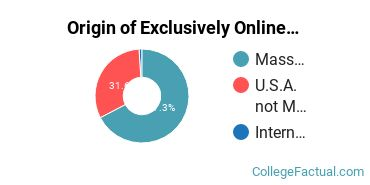 Origin of Exclusively Online Students at College of Our Lady of the Elms