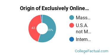 Origin of Exclusively Online Undergraduate Degree Seekers at College of Our Lady of the Elms