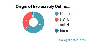 Origin of Exclusively Online Graduate Students at College of Saint Mary