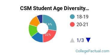 CSM Student Age Diversity