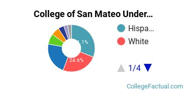 CSM Undergraduate Racial-Ethnic Diversity Pie Chart