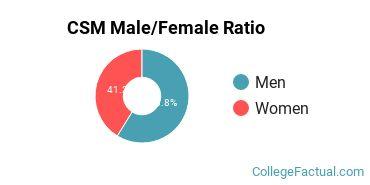 CSM Gender Ratio