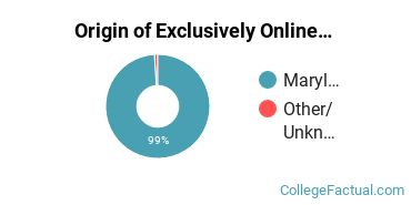 Origin of Exclusively Online Students at College of Southern Maryland