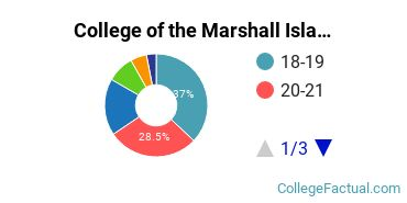 College of the Marshall Islands Student Age Diversity