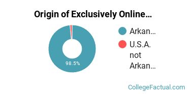 Origin of Exclusively Online Undergraduate Degree Seekers at College of the Ouachitas