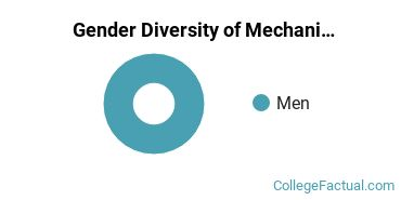 College of the Redwoods Gender Breakdown of Mechanic & Repair Technologies Associate's Degree Grads
