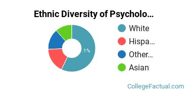 Ethnic Diversity of Psychology Majors at College of the Redwoods