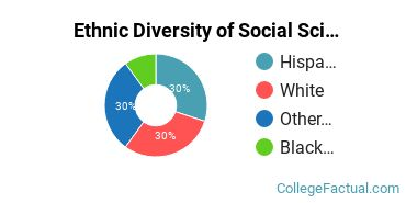 Ethnic Diversity of Social Sciences Majors at College of the Redwoods