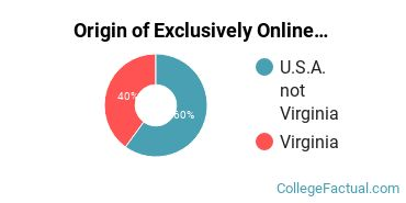 Origin of Exclusively Online Graduate Students at College of William and Mary